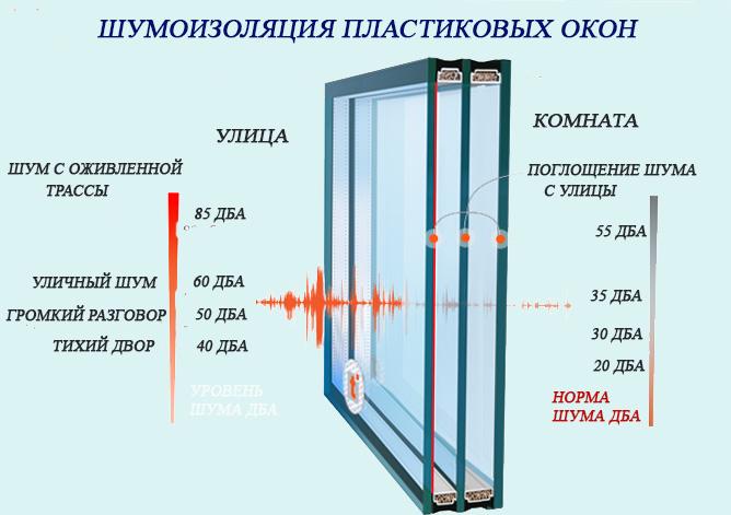 shumoizolyaciya_pvh_okon