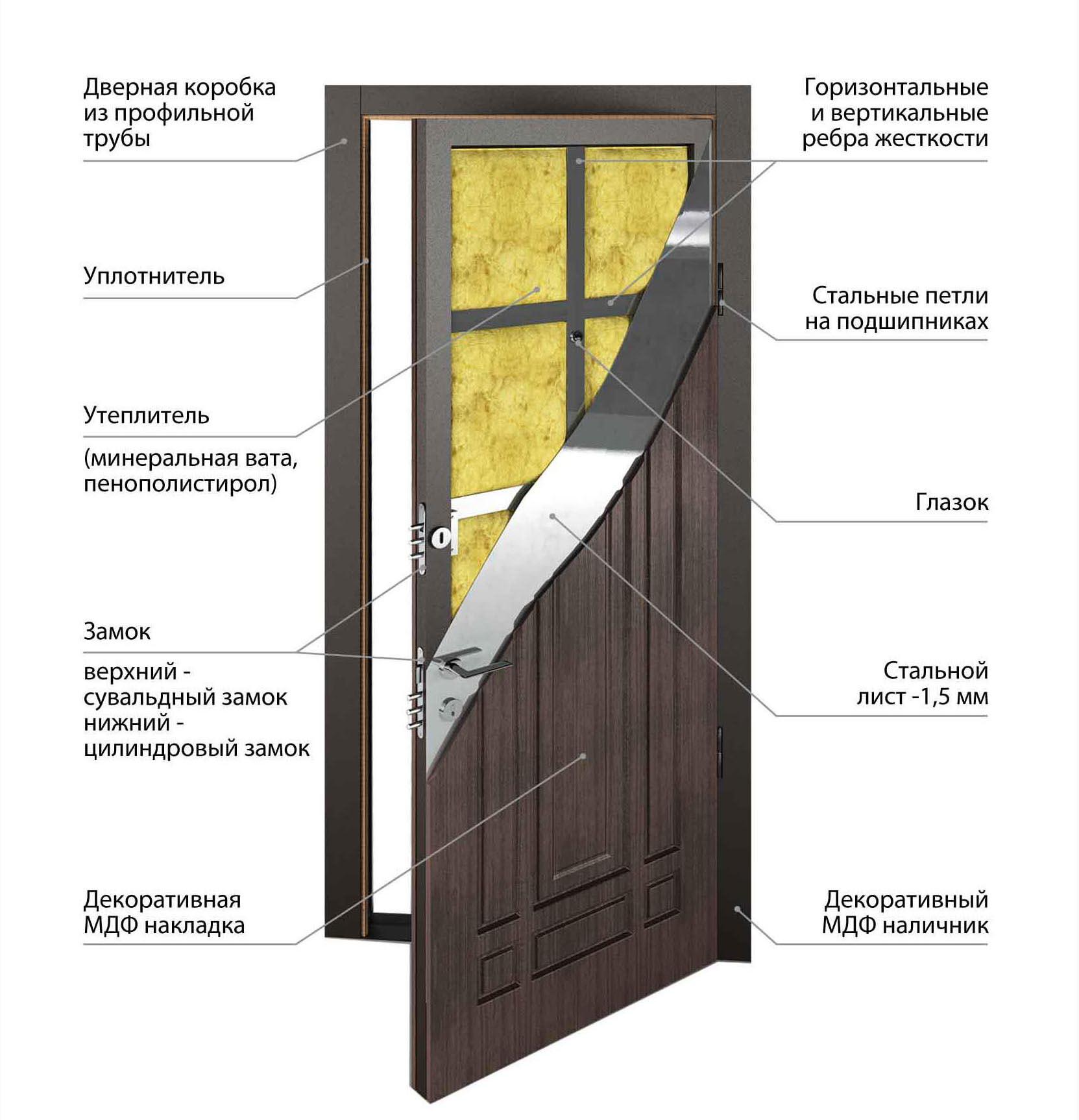 vhodnaya_dver_v_razreze
